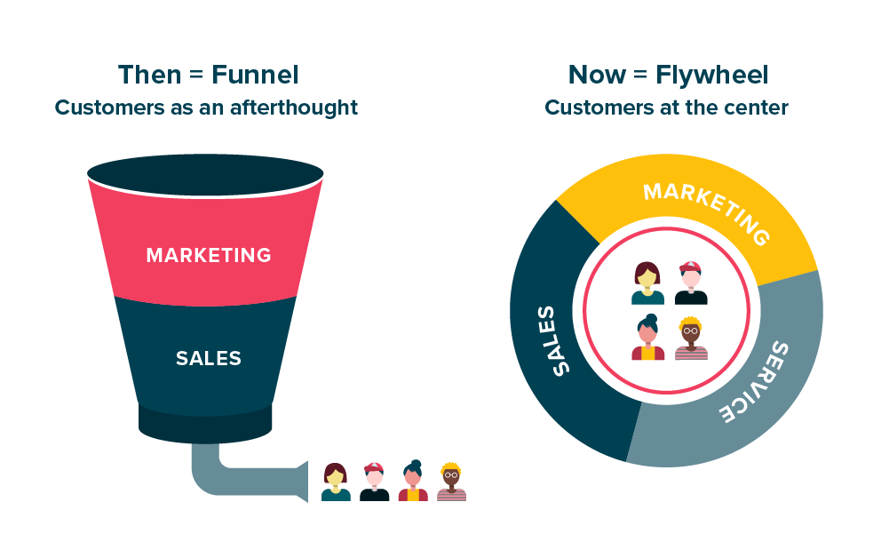 Marketing and sales funnel vs. a customer-centric flywheel approach