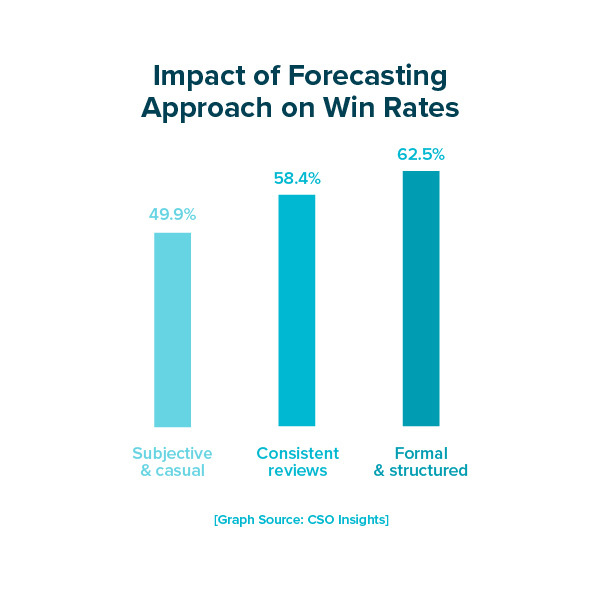 Impact of Forecasting Approach on Win Rates