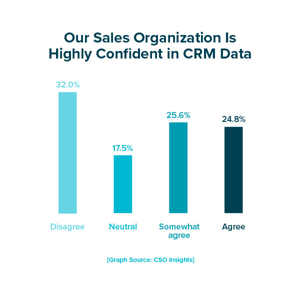 Our Sales Organization Is Highly Confident in CRM Data